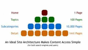 מבנה היררכי של תוכן באתר